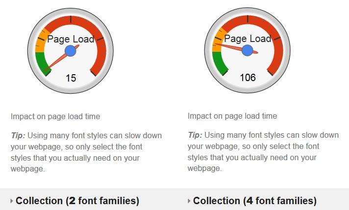 auswirkung ladezeit durch fonts