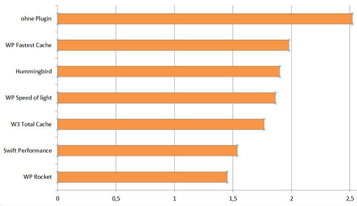 WordPress Caching Plugins Vergleich