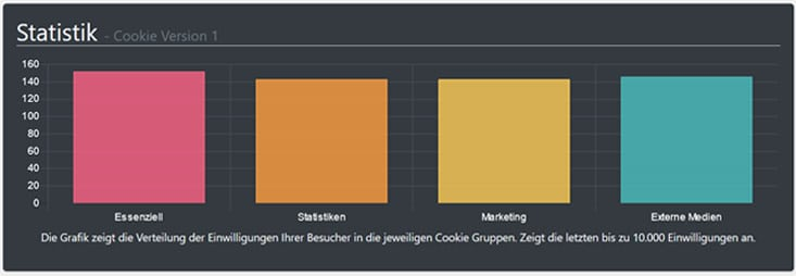 Screenshot Cookie-Statistik