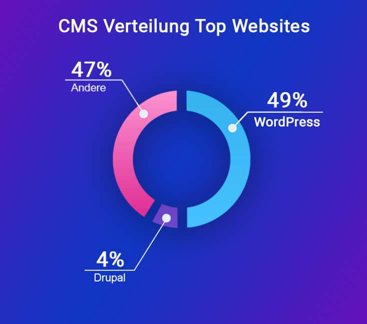 WordPress als CMS 49%