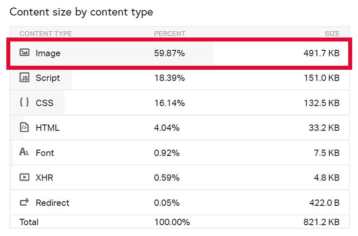 Content Size nach der Optimierung