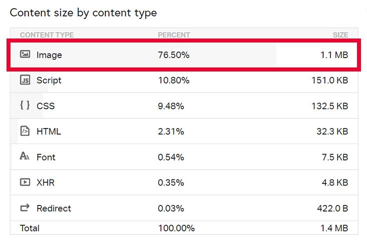 Content Size vor Optimierung